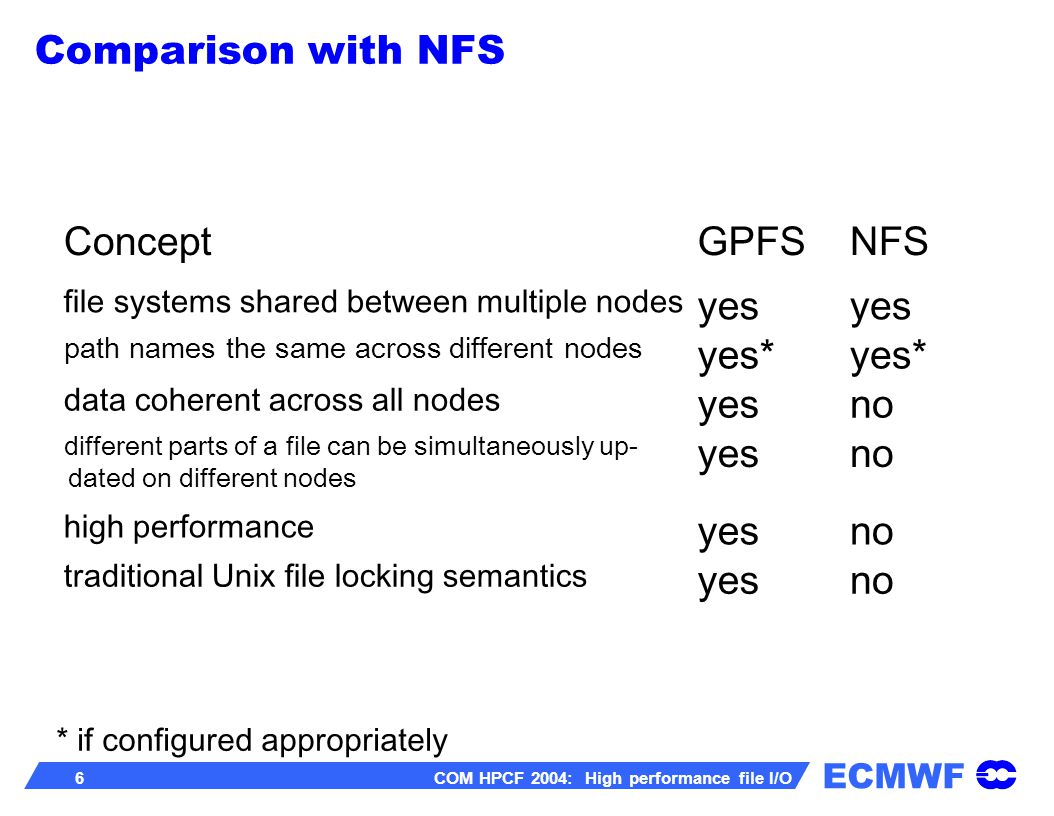 ECMWF 6 COM HPCF 2004: High performance file I/O ConceptGPFSNFS file systems shared between multiple nodes yes path names the same across different nodes yes* data coherent across all nodes yesno different parts of a file can be simultaneously up- dated on different nodes yesno high performance yesno traditional Unix file locking semantics yesno * if configured appropriately Comparison with NFS
