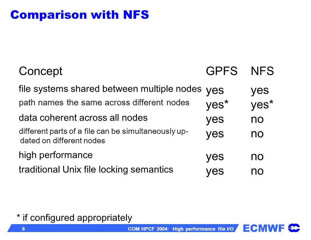 ECMWF 7 COM HPCF 2004: High performance file I/O GPFS servers GPFS clients p690 128G p690 128G p690 32G p690 32G p690 32G...