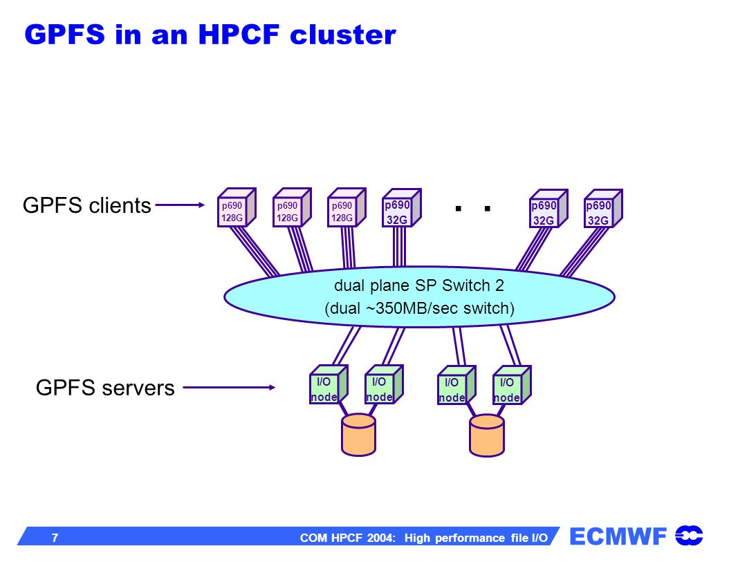 ECMWF 8 COM HPCF 2004: High performance file I/O all HPCF file systems are of the type GPFS each GPFS file systems will be global accessible from any node within a cluster GPFS file systems are not shared between the two HPCF clusters HPCF file system setup (1/2)