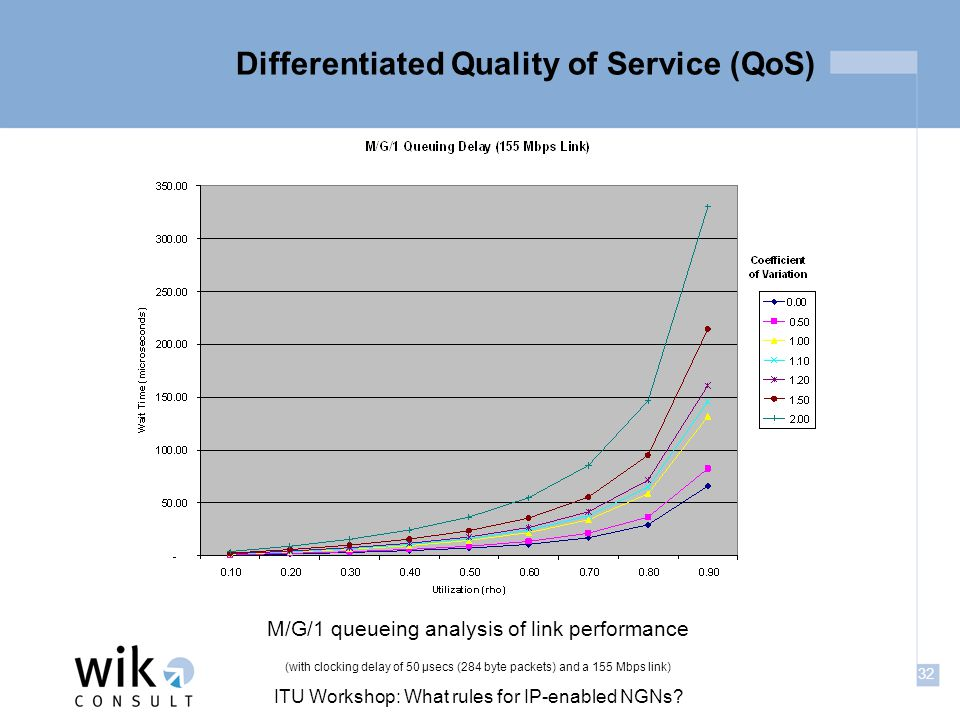 32 ITU Workshop: What rules for IP-enabled NGNs? Differentiated Quality of Service (QoS) M/G/1 queueing analysis of link performance (with clocking de
