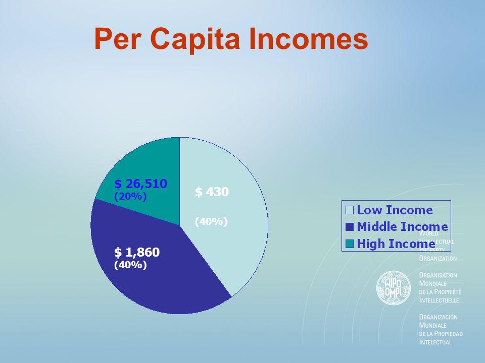 Per Capita Incomes $ 430 (40%) $ 1,860 (40%) $ 26,510 (20%)