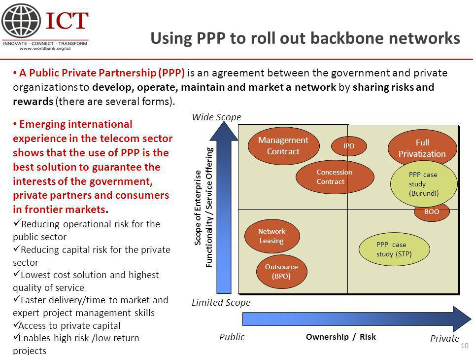 Using PPP to roll out backbone networks 10 Ownership / Risk Scope of Enterprise Functionality / Service Offering Public Private Limited Scope Wide Scope Management Contract Network Leasing IPO Full Privatization Concession Contract Outsource (BPO) BOO PPP case study (STP) PPP case study (Burundi) Emerging international experience in the telecom sector shows that the use of PPP is the best solution to guarantee the interests of the government, private partners and consumers in frontier markets.