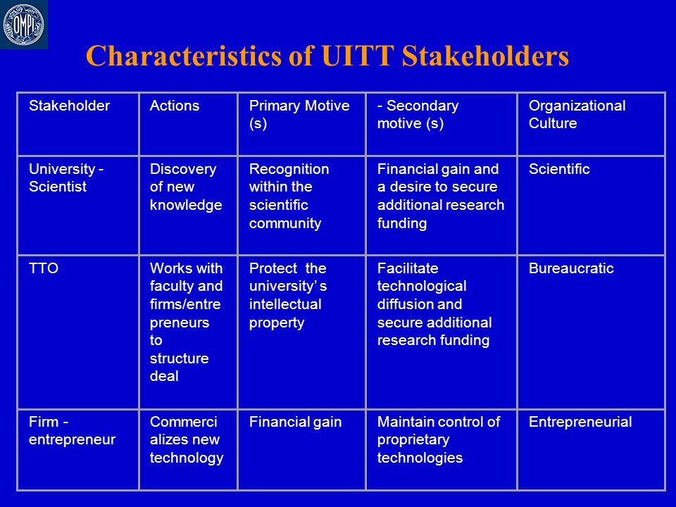 StakeholderActionsPrimary Motive (s) - Secondary motive (s) Organizational Culture University - Scientist Discovery of new knowledge Recognition withi