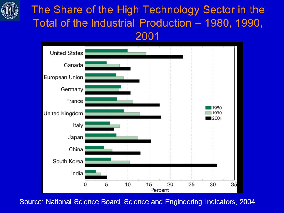 The Share of the High Technology Sector in the Total of the Industrial Production – 1980, 1990, 2001 Source: National Science Board, Science and Engin