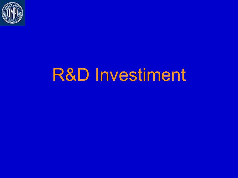 R&D Investiment