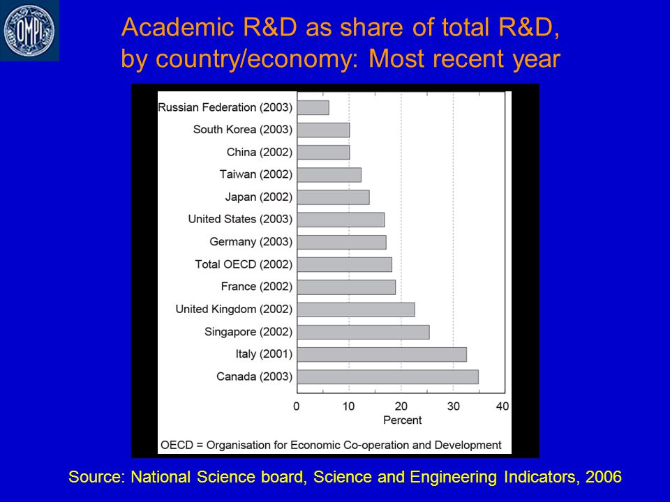 Academic R&D as share of total R&D, by country/economy: Most recent year Source: National Science board, Science and Engineering Indicators, 2006