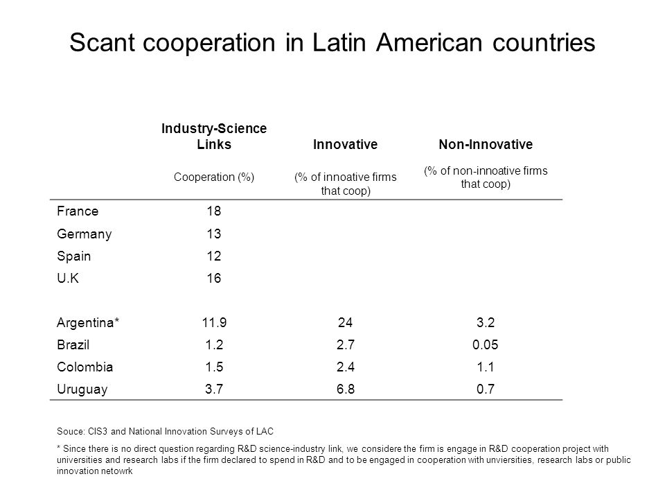Scant cooperation in Latin American countries Industry-Science LinksInnovativeNon-Innovative Cooperation (%) (% of innoative firms that coop) (% of no