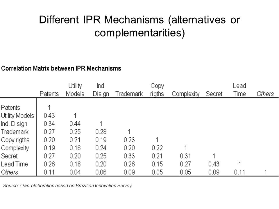 Different IPR Mechanisms (alternatives or complementarities) Source: Own elaboration based on Brazilian Innovation Survey