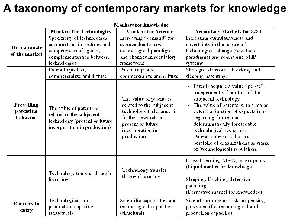 A taxonomy of contemporary markets for knowledge