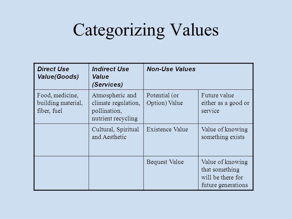 Categorizing Values Direct Use Value(Goods) Indirect Use Value (Services) Non-Use Values Food, medicine, building material, fiber, fuel Atmospheric an