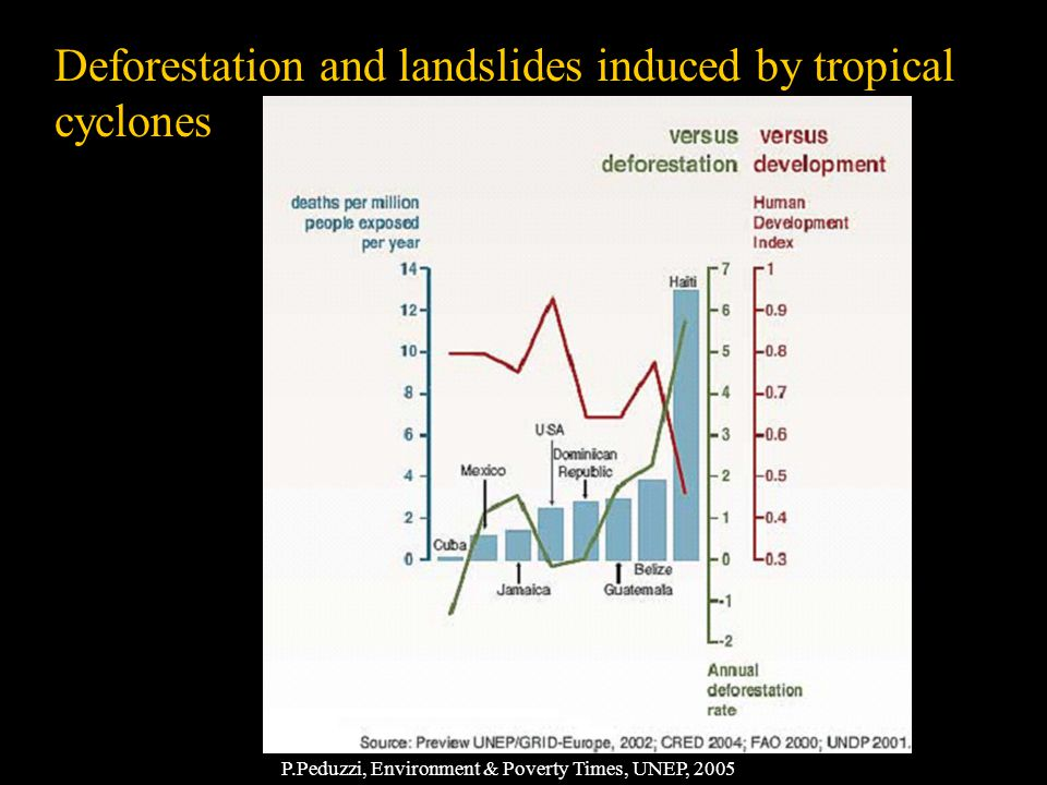 Deforestation and landslides induced by tropical cyclones P.Peduzzi, Environment & Poverty Times, UNEP, 2005