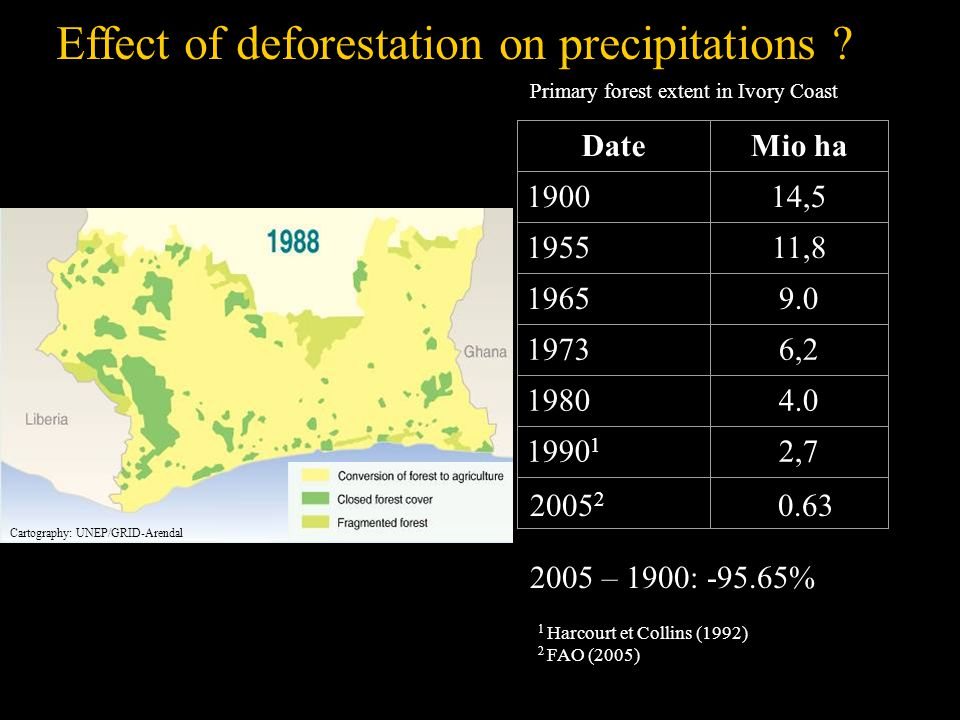 DateMio ha 190014,5 195511,8 19659.0 19736,2 19804.0 1990 1 2,7 1 Harcourt et Collins (1992) 2 FAO (2005) Primary forest extent in Ivory Coast 2005 2 0.63 2005 – 1900: -95.65% Effect of deforestation on precipitations .