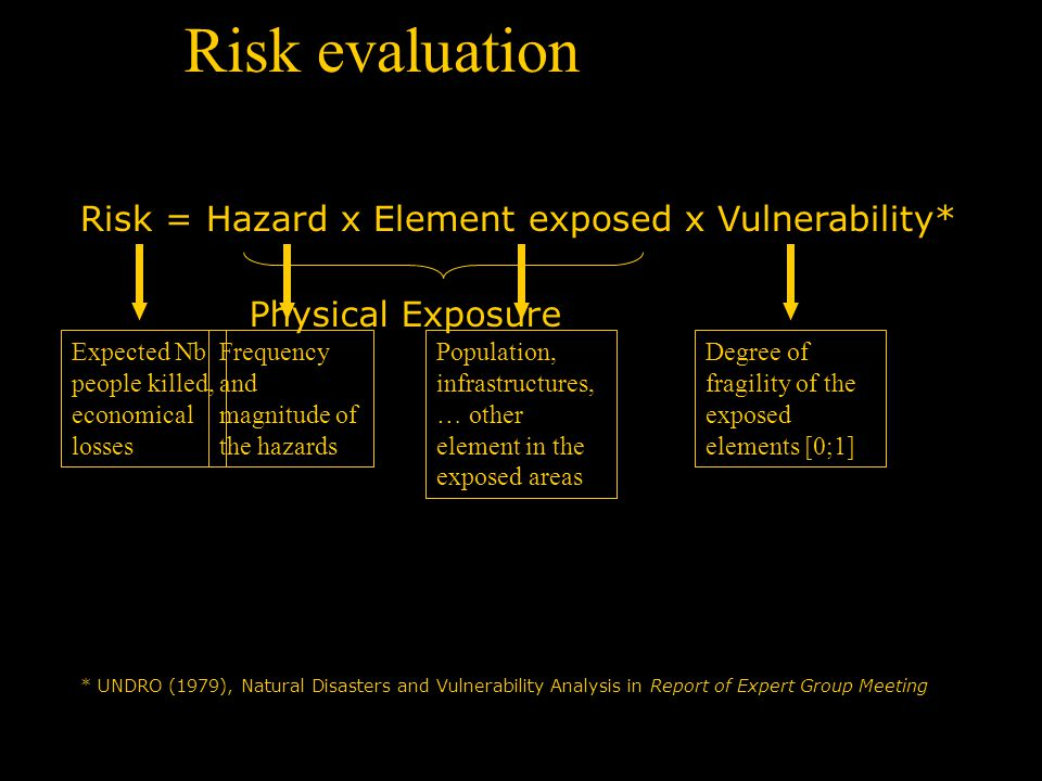 Risk = Hazard x Element exposed x Vulnerability* * UNDRO (1979), Natural Disasters and Vulnerability Analysis in Report of Expert Group Meeting Risk evaluation Expected Nb people killed, economical losses Frequency and magnitude of the hazards Population, infrastructures, … other element in the exposed areas Degree of fragility of the exposed elements [0;1] Physical Exposure