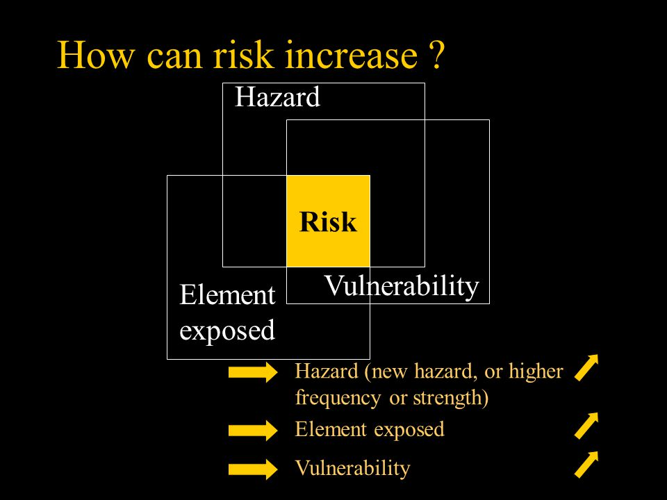 How can risk increase ? Hazard (new hazard, or higher frequency or strength) Element exposedVulnerability Risk Hazard Vulnerability Element exposed