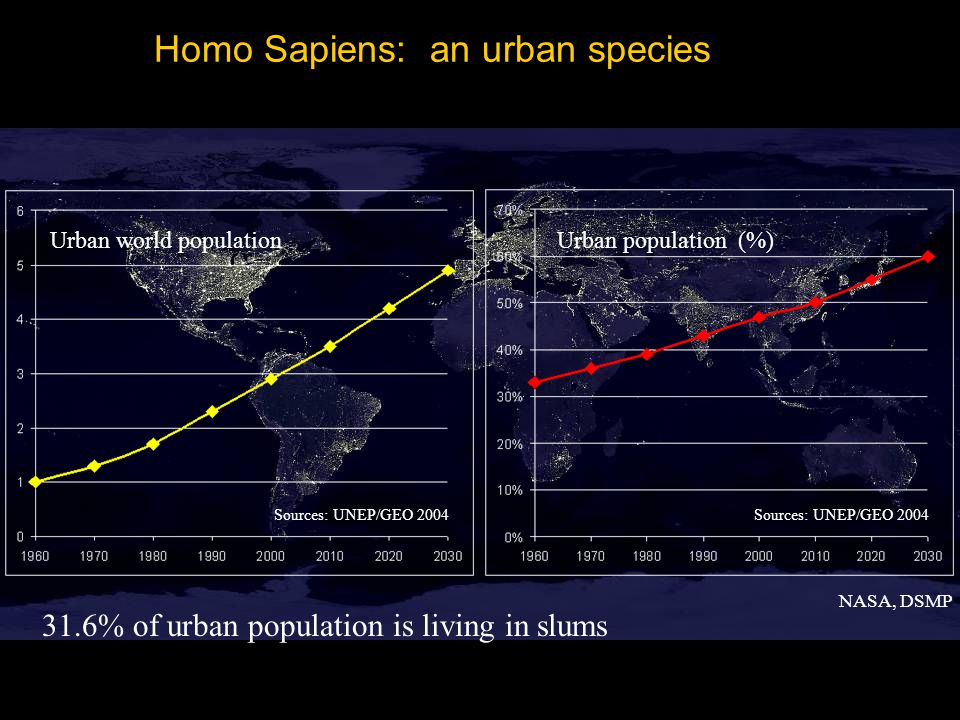 Urban population (%) Sources: UNEP/GEO 2004 Urban world population Sources: UNEP/GEO 2004 31.6% of urban population is living in slums NASA, DSMP Homo Sapiens: an urban species