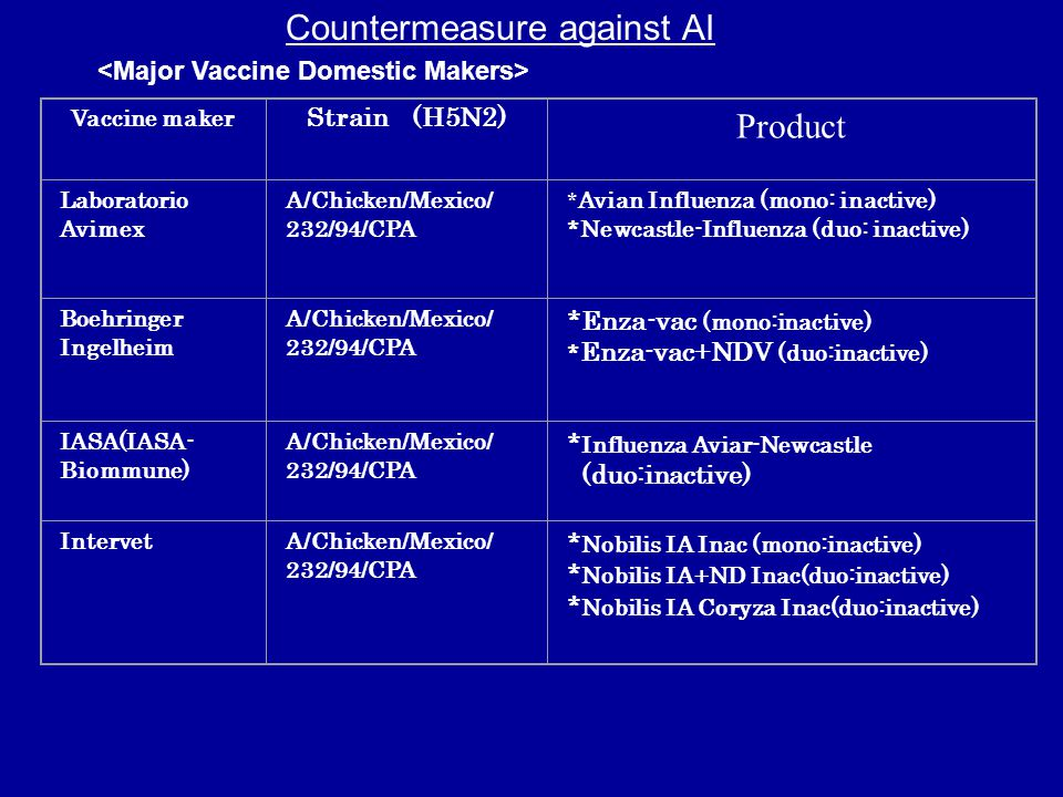 Countermeasure against AI Vaccine maker Strain (H5N2) Product Laboratorio Avimex A/Chicken/Mexico/ 232/94/CPA * Avian Influenza (mono: inactive) *Newcastle-Influenza (duo: inactive) Boehringer Ingelheim A/Chicken/Mexico/ 232/94/CPA *Enza-vac (mono:inactive) * Enza-vac+NDV (duo:inactive) IASA(IASA- Biommune) A/Chicken/Mexico/ 232/94/CPA * Influenza Aviar-Newcastle (duo:inactive) IntervetA/Chicken/Mexico/ 232/94/CPA * Nobilis IA Inac (mono:inactive) * Nobilis IA+ND Inac(duo:inactive) * Nobilis IA Coryza Inac(duo:inactive)