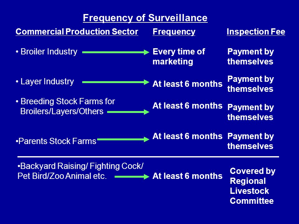 Frequency of Surveillance Commercial Production Sector Broiler Industry Layer Industry Breeding Stock Farms for Broilers/Layers/Others Parents Stock Farms Frequency Inspection Fee Every time of marketing Payment by themselves At least 6 months Payment by themselves Backyard Raising/ Fighting Cock/ Pet Bird/Zoo Animal etc.