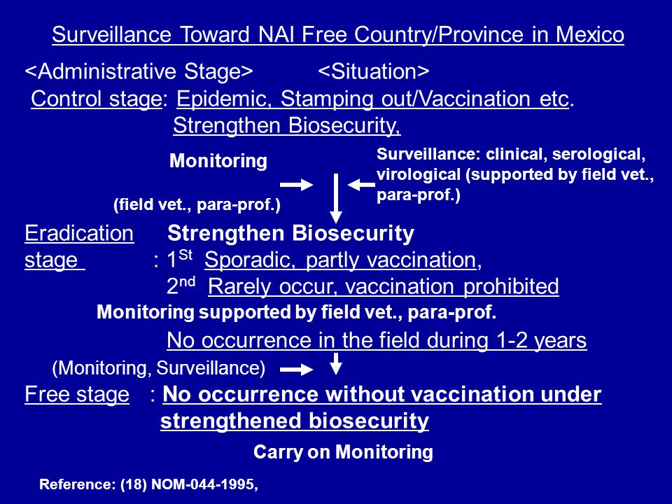 Surveillance Toward NAI Free Country/Province in Mexico Control stage: Epidemic, Stamping out/Vaccination etc.
