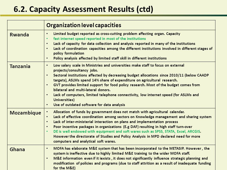 6.2. Capacity Assessment Results (ctd) Organization level capacities Rwanda Limited budget reported as cross-cutting problem affecting organ. Capacity