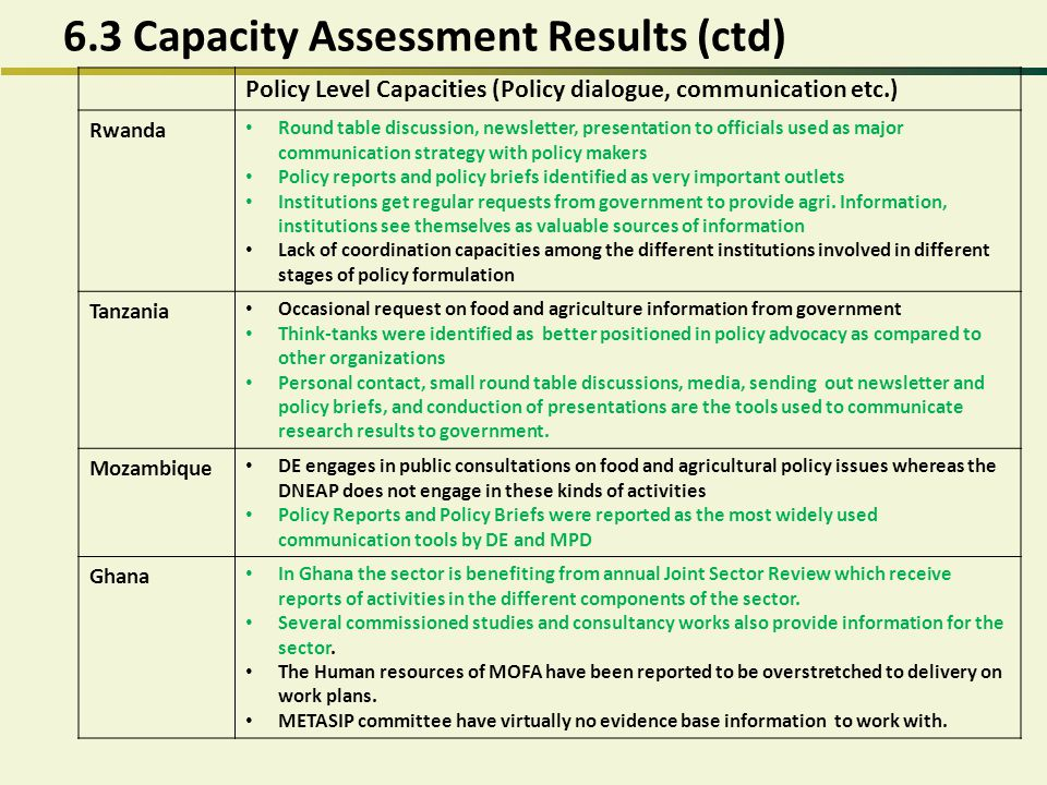 6.3 Capacity Assessment Results (ctd) Policy Level Capacities (Policy dialogue, communication etc.) Rwanda Round table discussion, newsletter, present