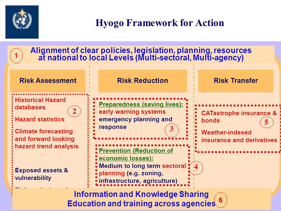Early Warning Systems Require Coordination Across Many Levels and Agencies National to local disaster risk reduction plans, legislation and coordination mechanisms 1 2 34
