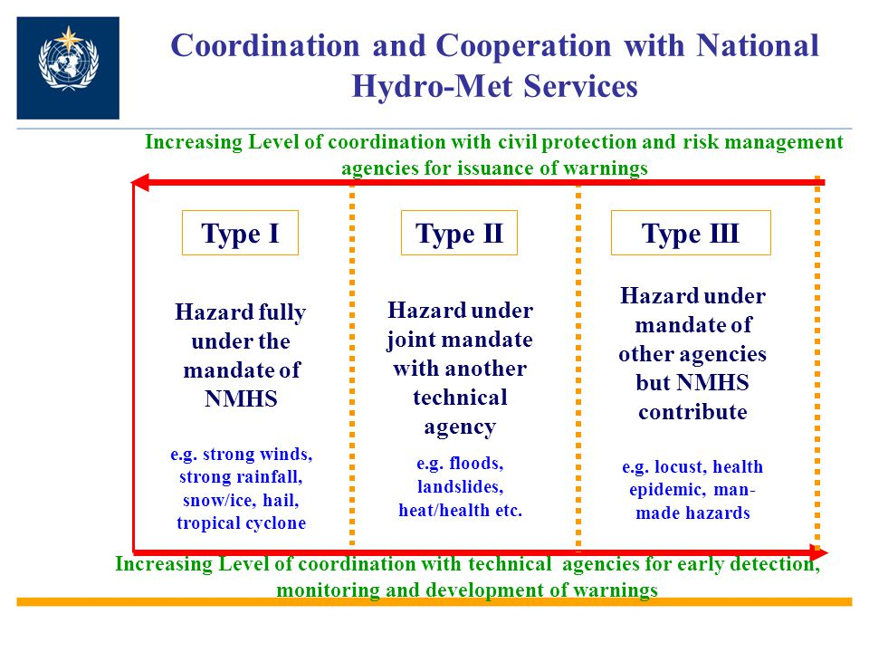 Coordination and Cooperation with National Hydro-Met Services Increasing Level of coordination with technical agencies for early detection, monitoring