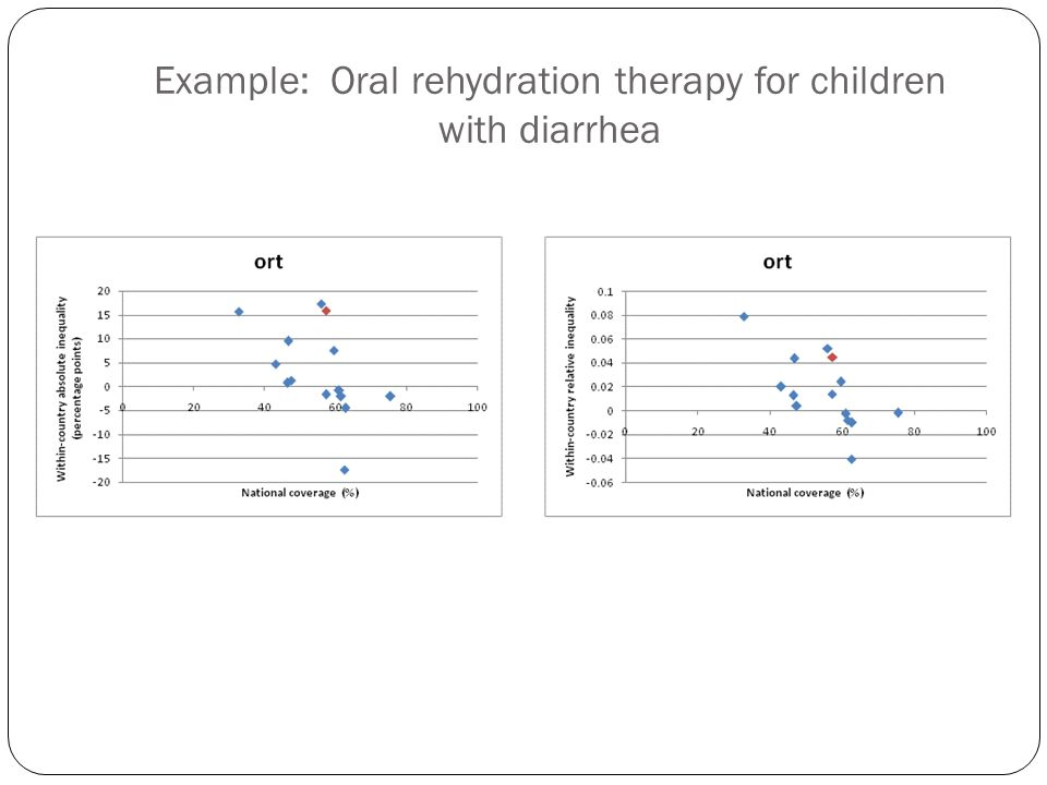Example: Oral rehydration therapy for children with diarrhea