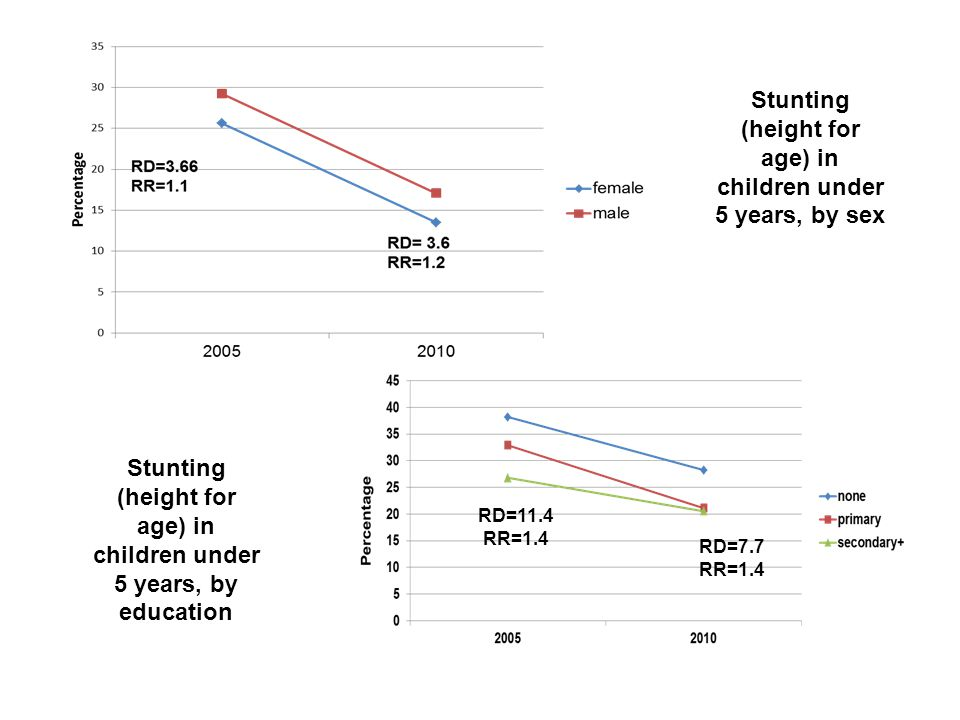 Stunting (height for age) in children under 5 years, by sex RD=11.4 RR=1.4 RD=7.7 RR=1.4 Stunting (height for age) in children under 5 years, by education
