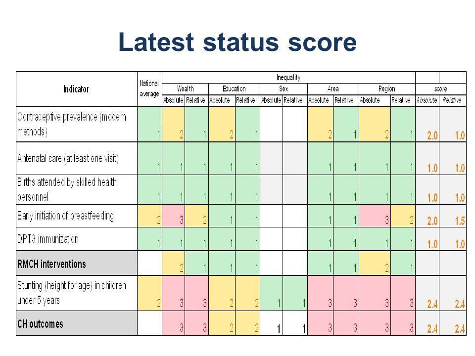 Latest status score