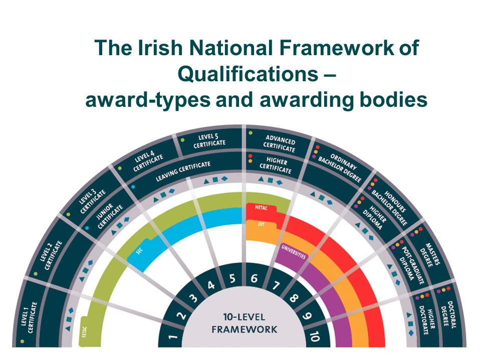 The Irish National Framework of Qualifications – award-types and awarding bodies
