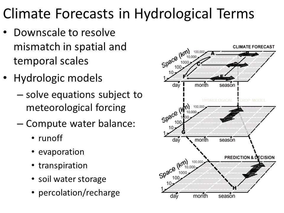 Climate Forecasts in Hydrological Terms Downscale to resolve mismatch in spatial and temporal scales Hydrologic models – solve equations subject to meteorological forcing – Compute water balance: runoff evaporation transpiration soil water storage percolation/recharge HYDROLOGICAL / CROP MODEL