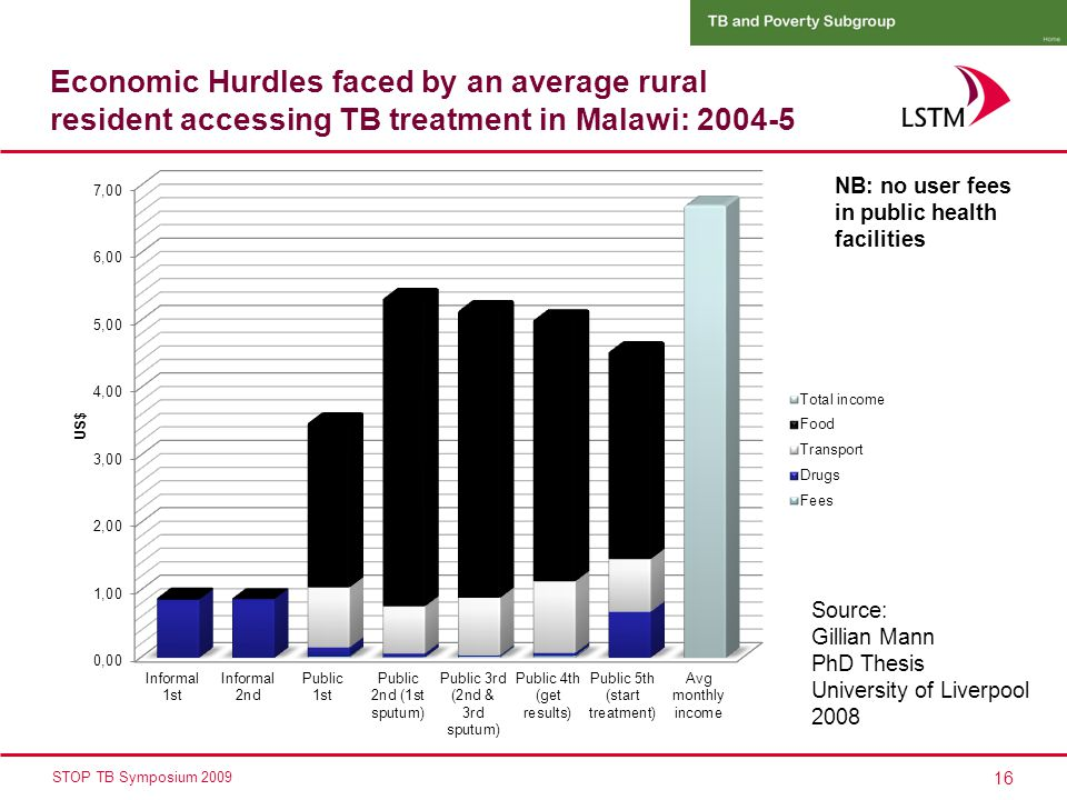 16 STOP TB Symposium 2009 Economic Hurdles faced by an average rural resident accessing TB treatment in Malawi: 2004-5 Source: Gillian Mann PhD Thesis University of Liverpool 2008 NB: no user fees in public health facilities