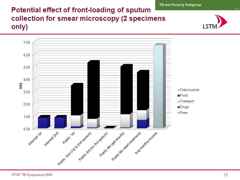 17 STOP TB Symposium 2009 Potential effect of front-loading of sputum collection for smear microscopy (2 specimens only)