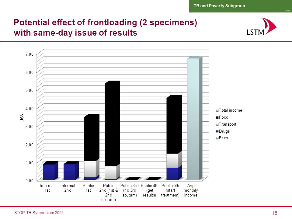 18 STOP TB Symposium 2009 Potential effect of frontloading (2 specimens) with same-day issue of results