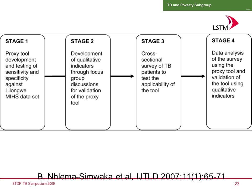 23 STOP TB Symposium 2009 B. Nhlema-Simwaka et al, IJTLD 2007;11(1):65-71