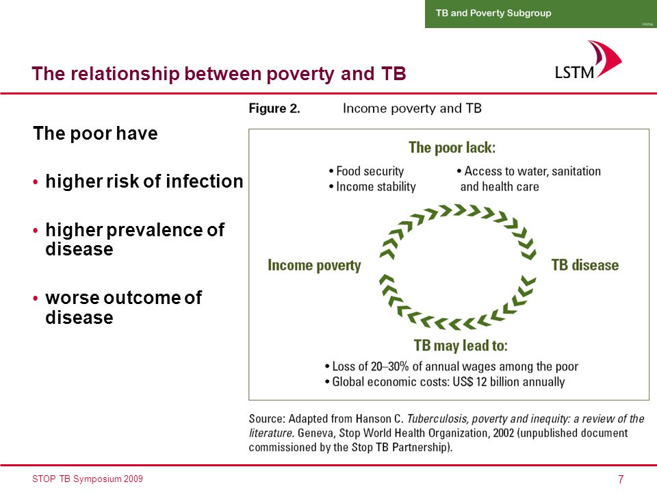 7 STOP TB Symposium 2009 The relationship between poverty and TB The poor have higher risk of infection higher prevalence of disease worse outcome of disease