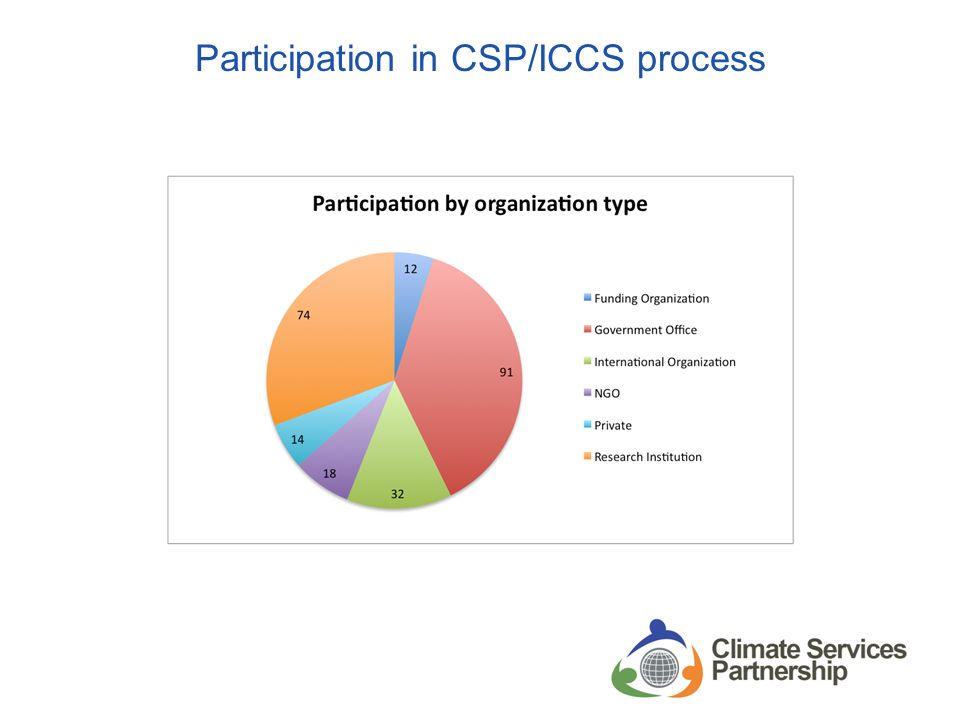 Participation in CSP/ICCS process