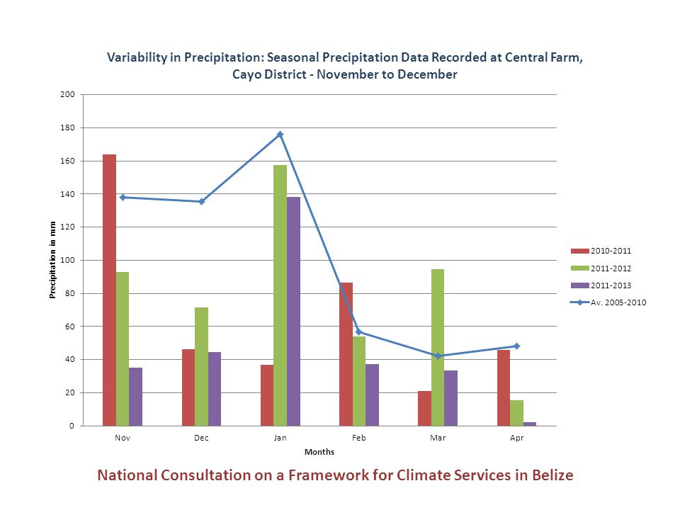 Variability in Precipitation: Decadal precipitation recorded at Central Farm, Cayo District, Belize ↓ National Consultation on a Framework for Climate Services in Belize