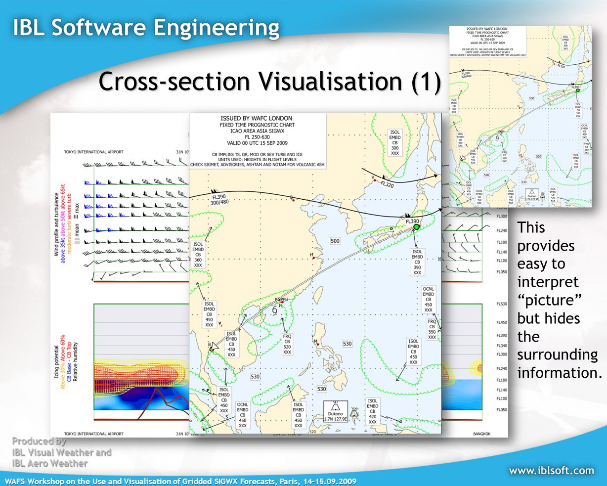WAFS Workshop on the Use and Visualisation of Gridded SIGWX Forecasts, Paris, Cross-section Visualisation (1) Produced by IBL Visual Weather and IBL Aero Weather This provides easy to interpret picture but hides the surrounding information.