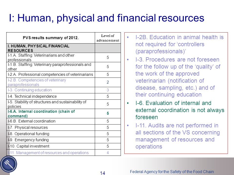 Federal Agency for the Safety of the Food Chain I: Human, physical and financial resources I-2B. Education in animal health is not required for 'contr