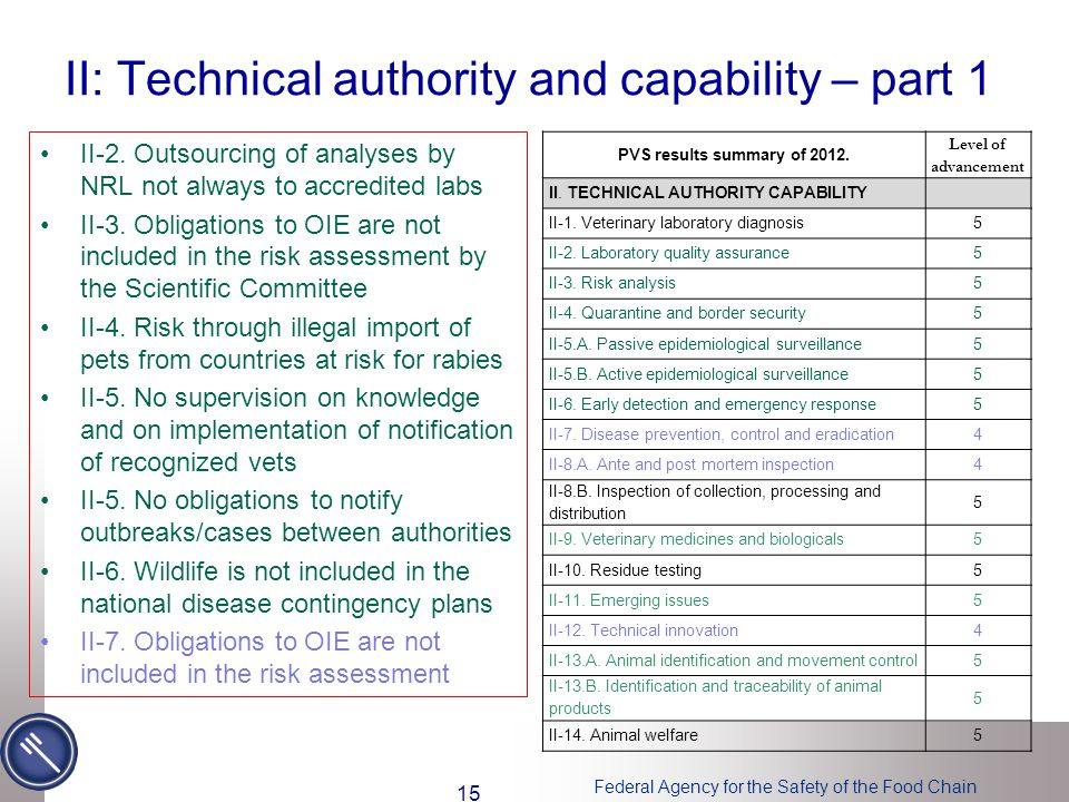 Federal Agency for the Safety of the Food Chain II: Technical authority and capability – part 1 II-2. Outsourcing of analyses by NRL not always to acc