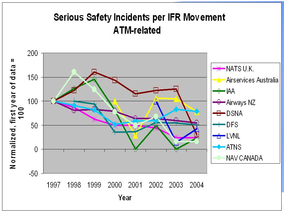 10 Trends in Safety Incidents