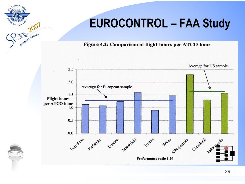 29 EUROCONTROL – FAA Study