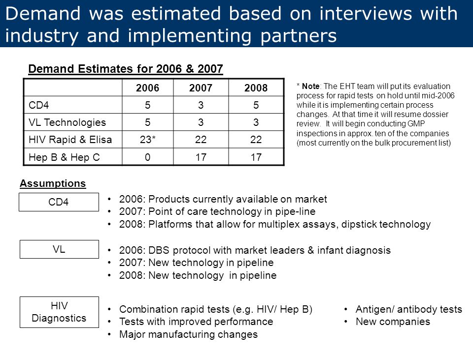 200620072008 CD4535 VL Technologies533 HIV Rapid & Elisa23*22 Hep B & Hep C017 Demand was estimated based on interviews with industry and implementing partners Demand Estimates for 2006 & 2007 * Note: The EHT team will put its evaluation process for rapid tests on hold until mid-2006 while it is implementing certain process changes.