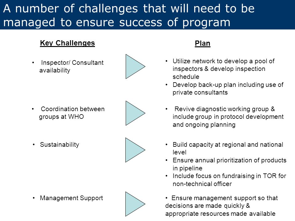 A number of challenges that will need to be managed to ensure success of program Key Challenges Plan Inspector/ Consultant availability Coordination between groups at WHO Sustainability Management Support Utilize network to develop a pool of inspectors & develop inspection schedule Develop back-up plan including use of private consultants Revive diagnostic working group & include group in protocol development and ongoing planning Build capacity at regional and national level Ensure annual prioritization of products in pipeline Include focus on fundraising in TOR for non-technical officer Ensure management support so that decisions are made quickly & appropriate resources made available