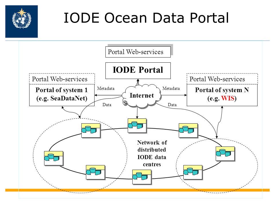 IODE Ocean Data Portal IODE Portal Portal of system 1 (e.g.