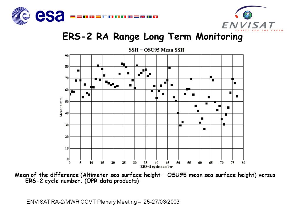ENVISAT RA-2/MWR CCVT Plenary Meeting – 25-27/03/2003 ERS-2 RA Range Long Term Monitoring Mean of the difference (Altimeter sea surface height – OSU95 mean sea surface height) versus ERS-2 cycle number.