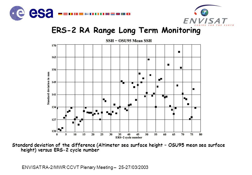 ENVISAT RA-2/MWR CCVT Plenary Meeting – 25-27/03/2003 ERS-2 RA Range Long Term Monitoring Standard deviation of the difference (Altimeter sea surface height – OSU95 mean sea surface height) versus ERS-2 cycle number