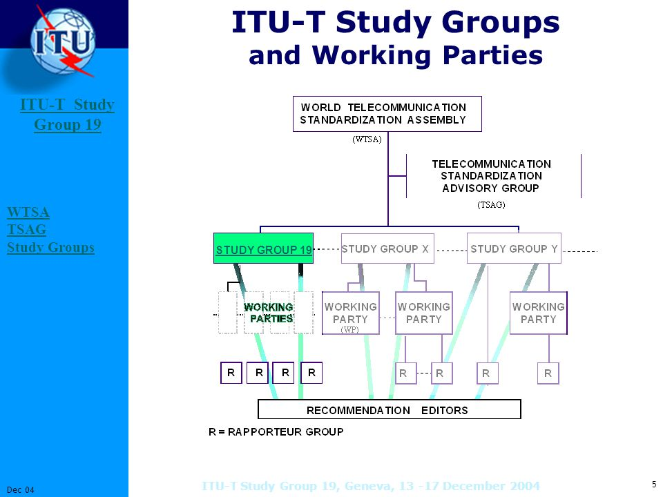 ITU-T Study Group 19 Study Group 16 Dec 04 ITU-T Study Group 19, Geneva, 13 -17 December 2004 Submitting Contributions (1/2) Any ITU-T member 1) may submit 2) contributions preferably electronically using the Templates ITU-T memberTemplates - e-mail to EDHtsbedh@itu.inttsbedh@itu.int - e-mail to SG 19 tsbsg19@itu.inttsbsg19@itu.int - FTP via the Web (requires TIES account) FTPTIES account 1) and ITU-T Associate 2) Please consult your home organization for national approval processes HelpdeskWHO.