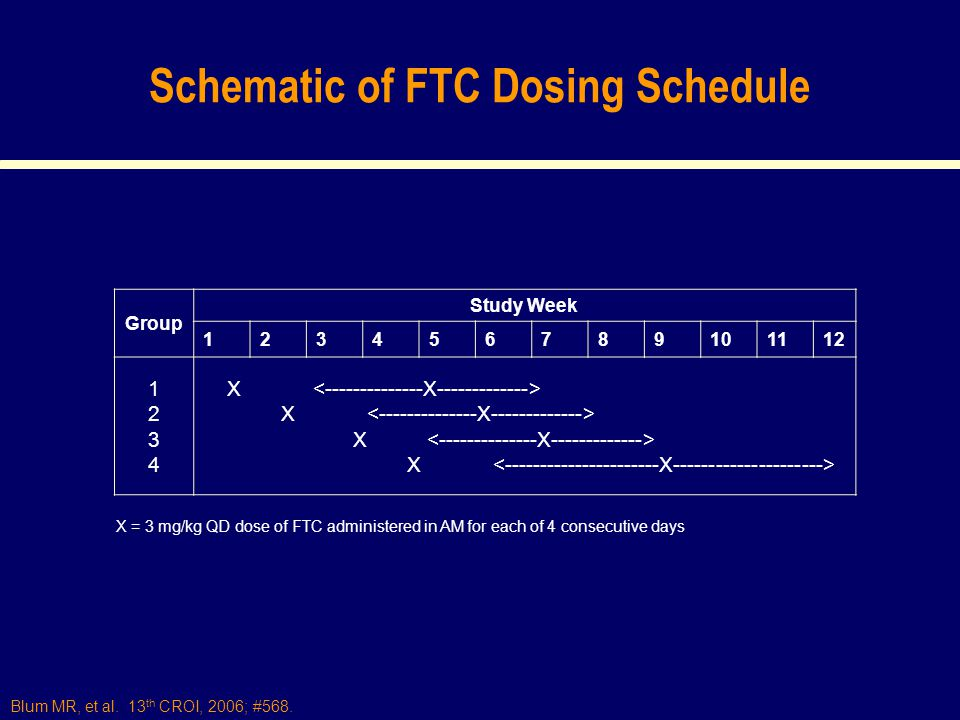 Blum MR, et al. 13 th CROI, 2006; #568. Schematic of FTC Dosing Schedule X = 3 mg/kg QD dose of FTC administered in AM for each of 4 consecutive days